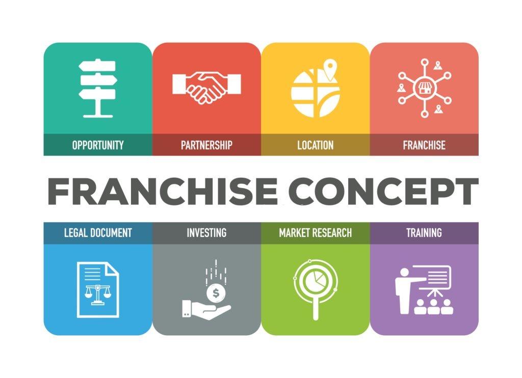 kemitraan bisnis franchise